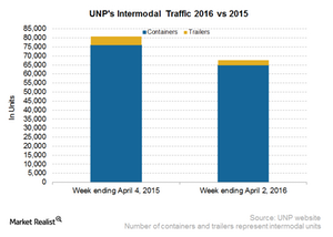 uploads/2016/04/UNP-Intermodal31.png
