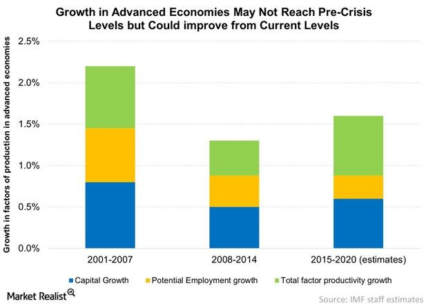 uploads///Growth in Advanced Economies May Not Reach Pre Crisis Levels but Could improve from Current Levels
