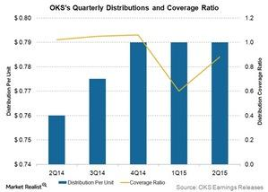 uploads///OKS quarterly distributions and coverage ratio