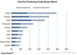 uploads///Cost For Producing Crude Oil per Barrel