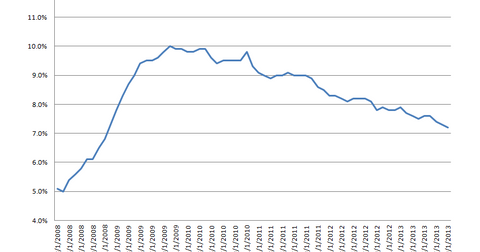 uploads/2013/10/MR-unemployment.png