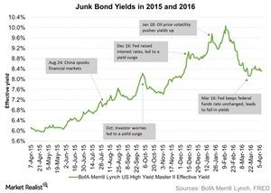 uploads/2016/04/Junk-Bond-Yields-in-2015-and-2016-2016-04-131.jpg
