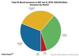 uploads/2016/01/Total-IG-Bond-Issuance-in-WE-Jan-8-20161.jpg