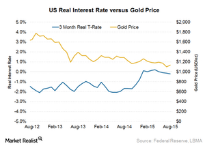 uploads/2015/09/US-real-interest-rates1.png