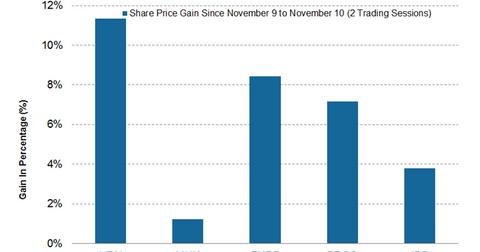 uploads/2016/11/Share-price-1.png