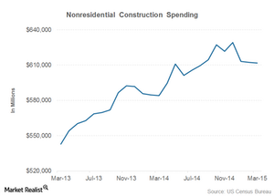 uploads///noresidential construction spending