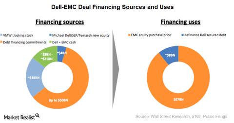uploads/2015/11/dell-emc-financing-deal1.png