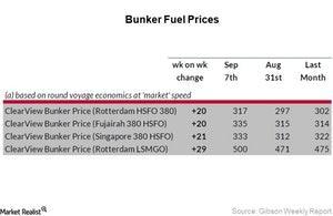 uploads/2017/09/bunker-fuel_Week-36-3-1.jpg
