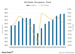 uploads///US Hotel occupancy trend