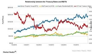 uploads/2015/12/Reits-n-Treasury1.jpg