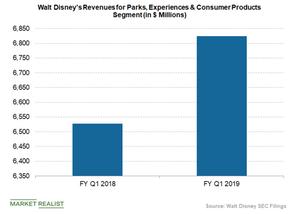 uploads/2019/04/Disney-parks-and-resorts-segment-revenue-1.png