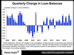uploads/2015/11/Change-in-loan-balances-FDIC1.png