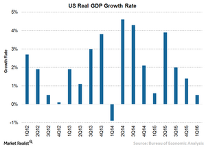 uploads///A US GDP