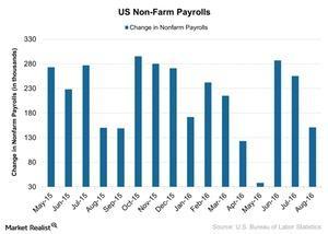 uploads///US Non Farm Payrolls