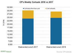 uploads///CP carloads