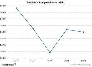 uploads/2015/12/Telecom-TMUS-ARPU21.jpg