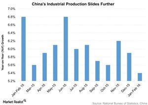 uploads///Chinas Industrial Production Slides Further