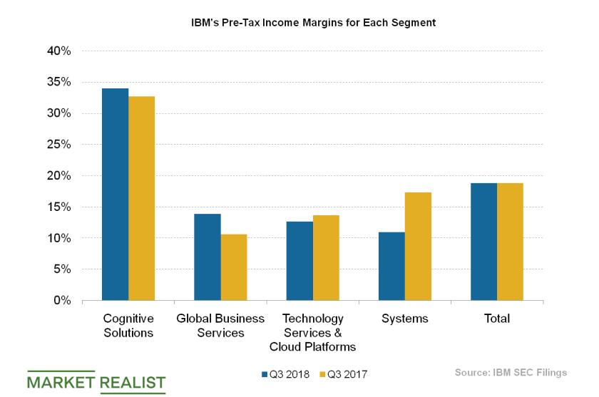 uploads///IBM Pre tax margins