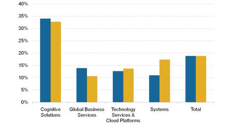 uploads/2018/11/IBM-Pre-tax-margins-1.png