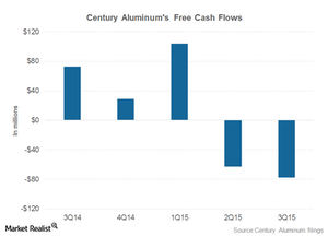 uploads/2015/11/part-4-free-cash-flows1.png