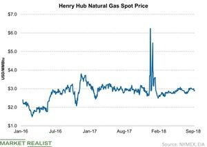 uploads///Henry Hub Natural Gas Spot Price