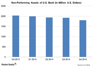 uploads///US Bank NPA