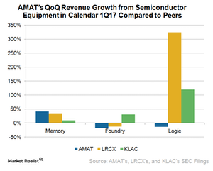 uploads///A_Semiconductors_AMAT_Q semiconduct system rev by end market