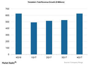 uploads/2018/03/TDC_Total-Revenue-1.png