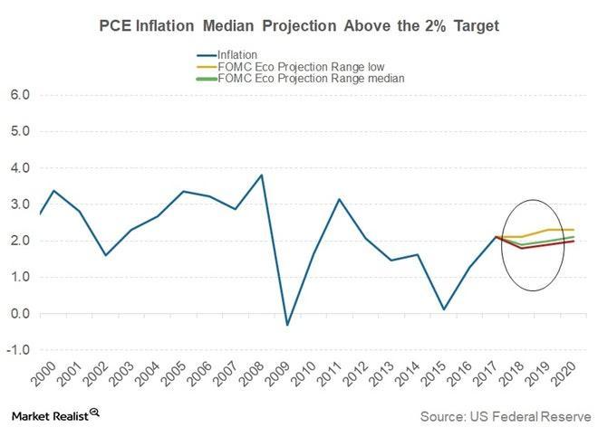 uploads///Inflation expectation