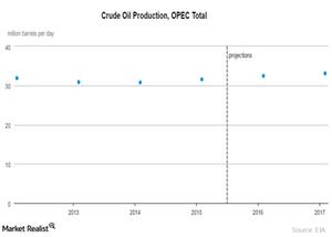 uploads/2016/06/OPEC-total-2-1.png