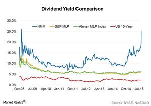 uploads/2015/08/Dividend-yield-comparison1.png