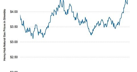 uploads/2013/12/2013.12.31-Natural-Gas-Prices.jpg