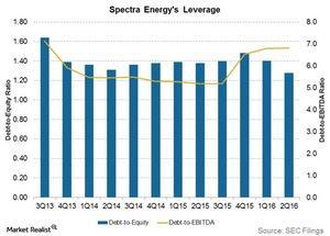 uploads///spectra energys leverage
