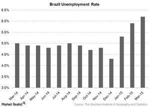 uploads/2015/04/Brazil-Unemployment-Rate1.jpg