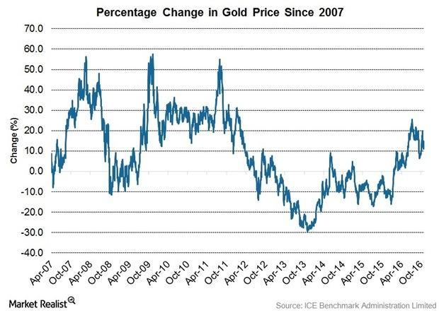 uploads///Gold Price change