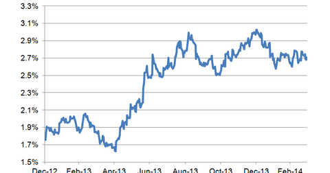 uploads/2014/03/10-year-bond-yield-LT4.png