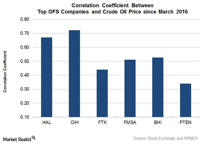 uploads///Correlation Top