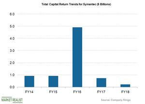 uploads///total capital return