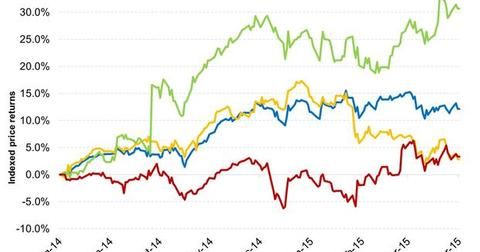 uploads/2015/04/Consumer-Stocks-Have-Rallied-as-Oil-Prices-Dipped-2015-04-011.jpg