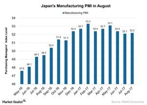 uploads///Japans Manufacturing PMI in August