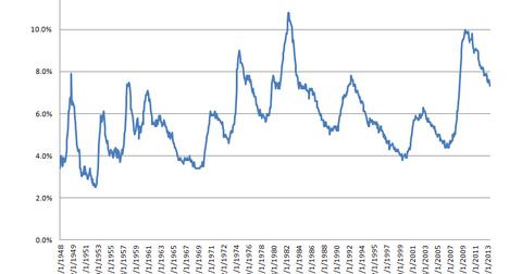 uploads/2013/10/MR-unemployment-rate-LT.png