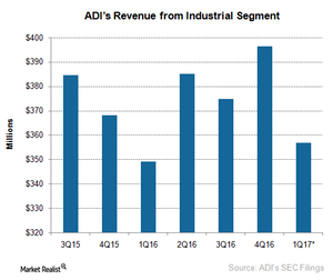 uploads/2017/02/A5_Semiconductors_ADI_1Q17-Industrial-revenue-1.png