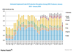 uploads/2016/02/production-disruption-OPEC1.png