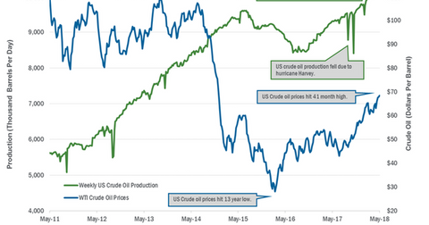 uploads/2018/05/US-crude-oil-production-2-1.png