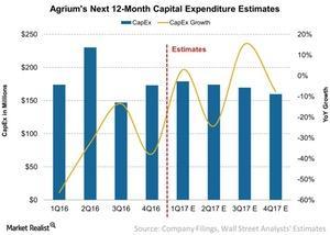uploads/2017/04/Agriums-Next-12-Month-Capital-Expenditure-Estimates-2017-04-20-1.jpg