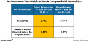 uploads/2016/07/performance-of-natural-gas-weighted-stock-1-1.png