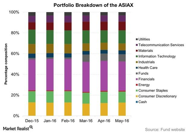 uploads///Portfolio Breakdown of the ASIAX