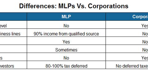 uploads/2015/04/MLP-vs.-Corporation-v11.png