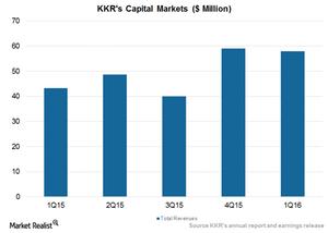 uploads/2016/06/Capital-Markets-1.png