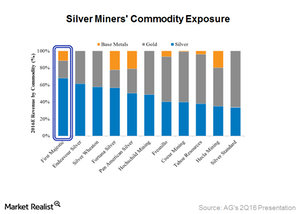 uploads/2016/09/Commodity-exposure-1.png